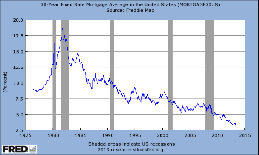 Why Are There So Many Different Mortgage Rates