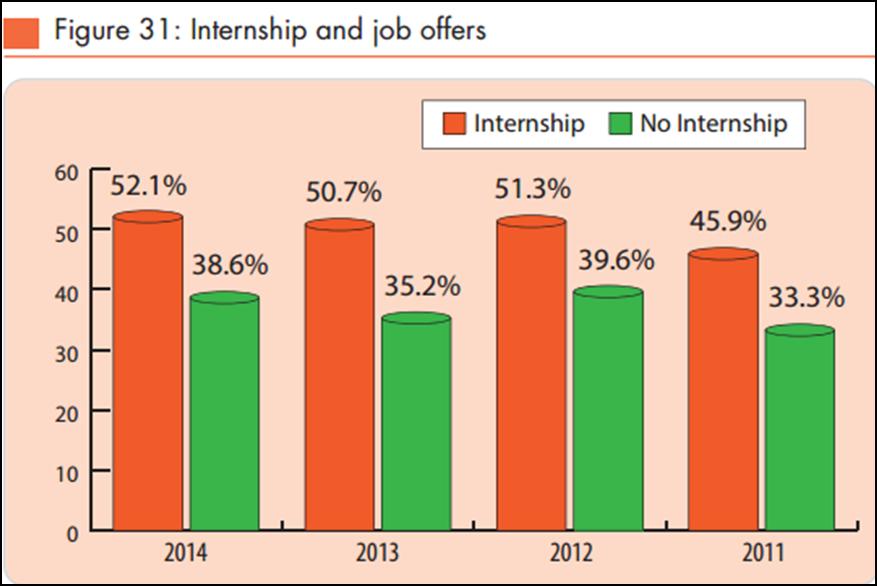 Internship and job offers