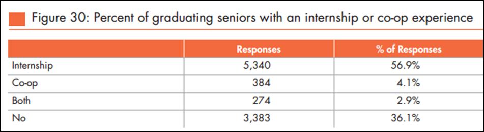 Graduating Seniors with Internship Experience